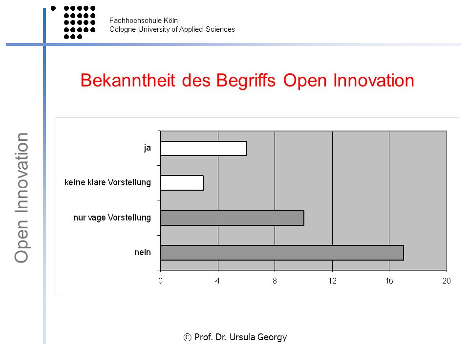 Bekanntheit des Begriffs Open Innovation