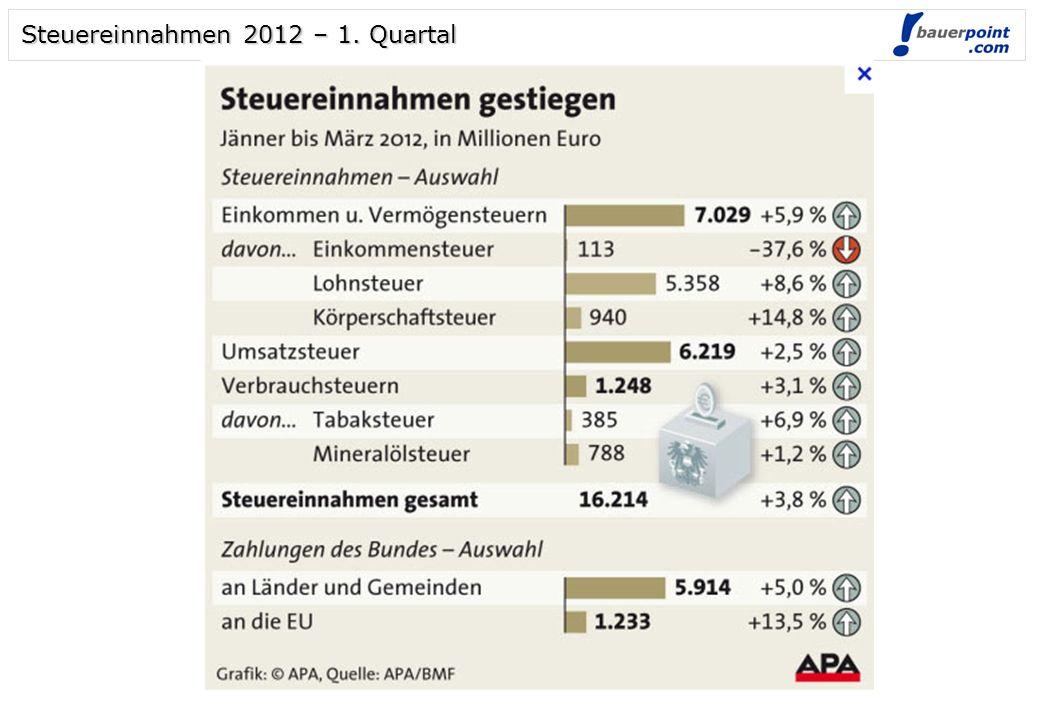 Steuereinnahmen 2012 – 1. Quartal