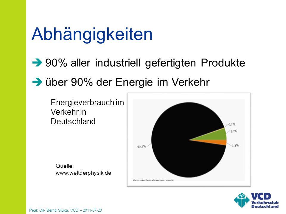Abhängigkeiten 90% aller industriell gefertigten Produkte