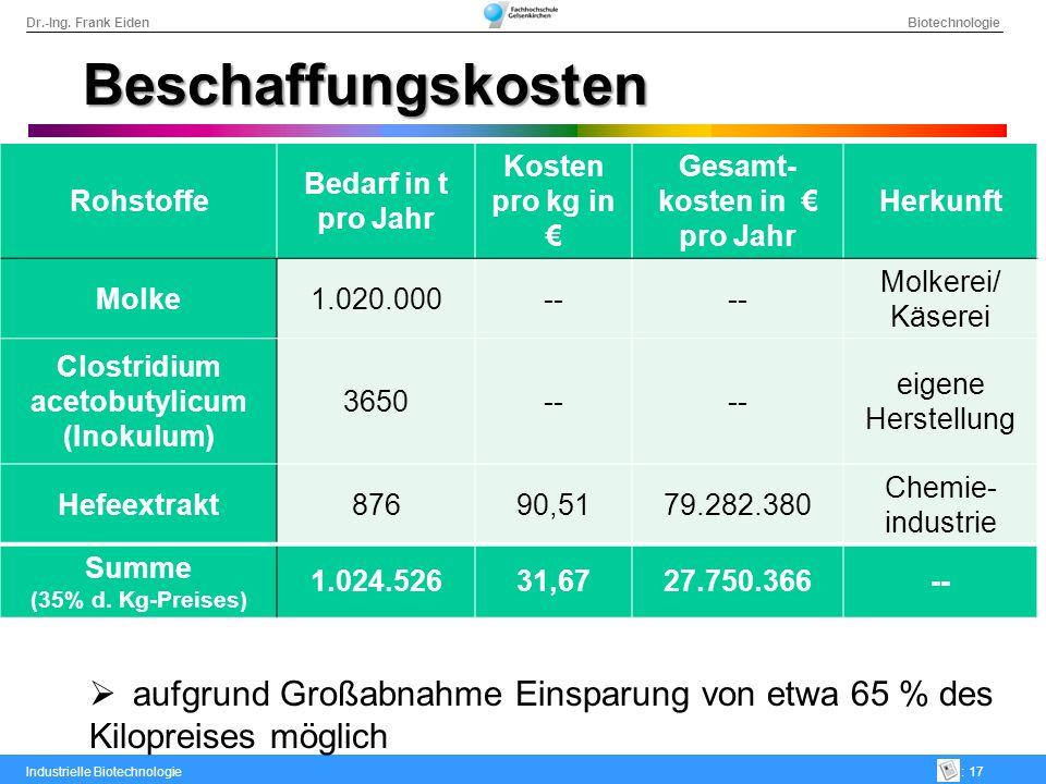 Gesamt-kosten in € pro Jahr acetobutylicum (Inokulum)