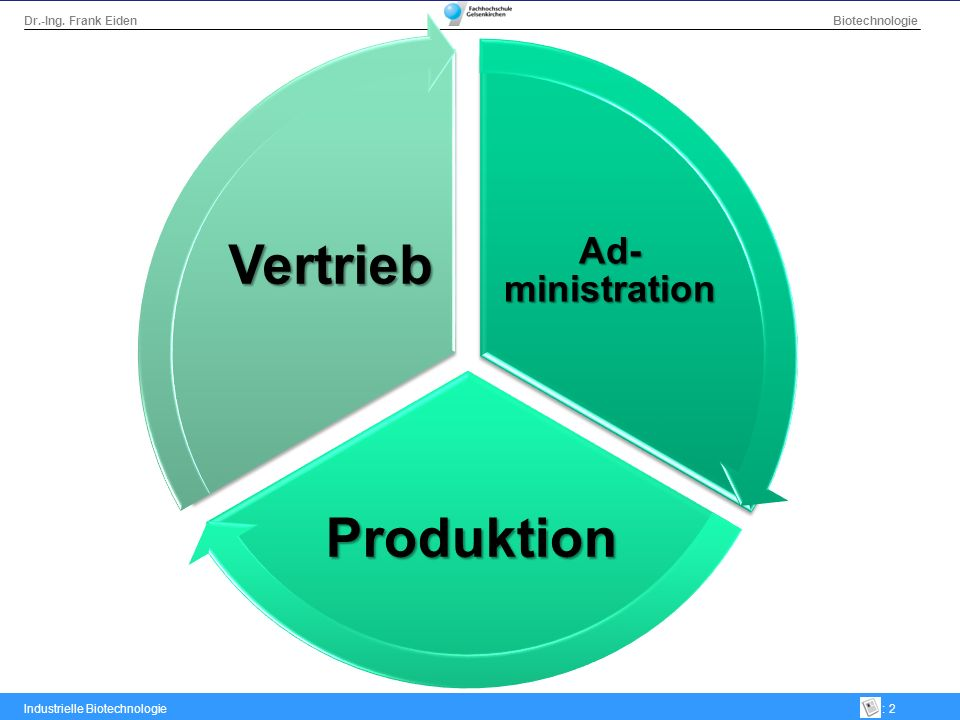 Ad-ministration Produktion Vertrieb