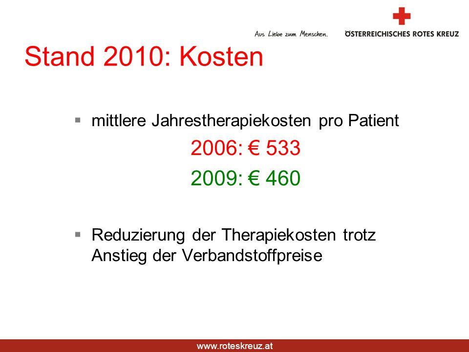 Stand 2010: Kosten mittlere Jahrestherapiekosten pro Patient. 2006: € 533. 2009: € 460.