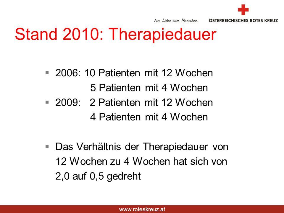 Stand 2010: Therapiedauer 2006: 10 Patienten mit 12 Wochen