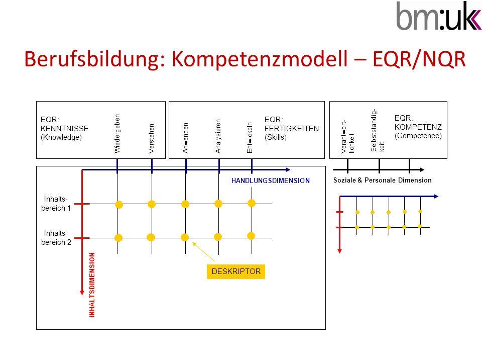 Berufsbildung: Kompetenzmodell – EQR/NQR