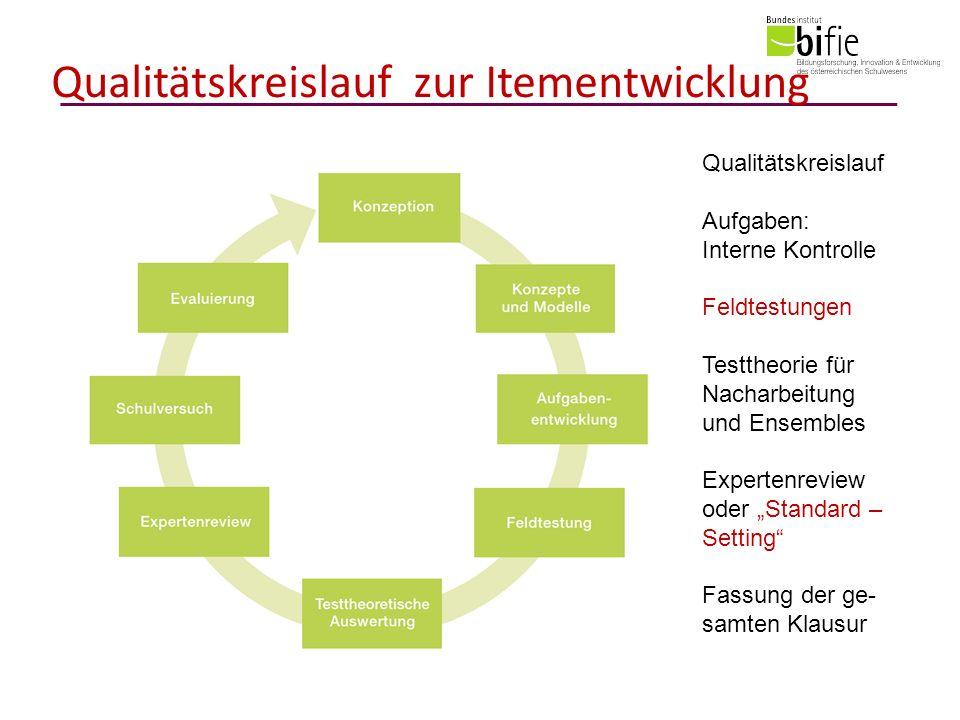 Qualitätskreislauf zur Itementwicklung