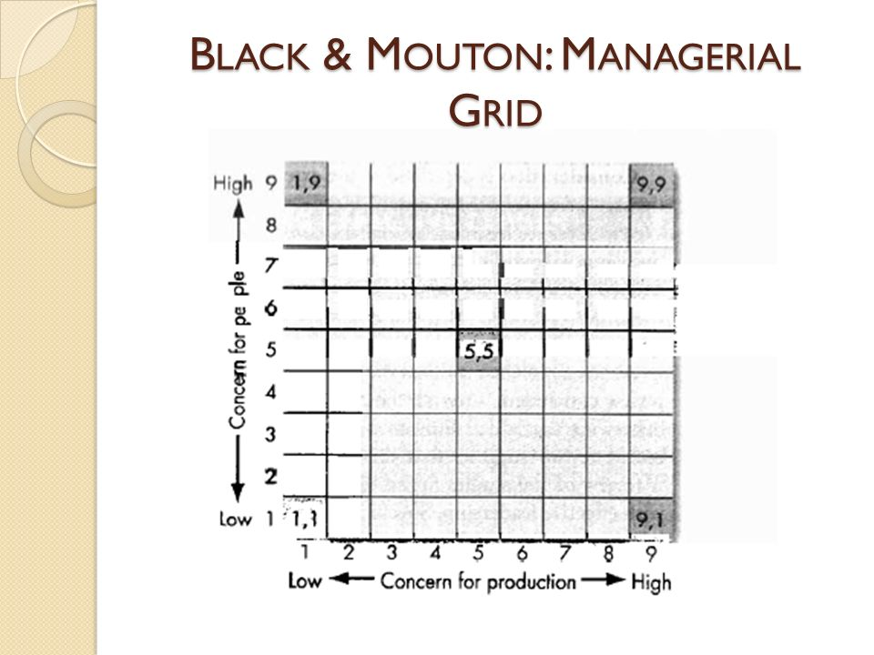 Black & Mouton: Managerial Grid