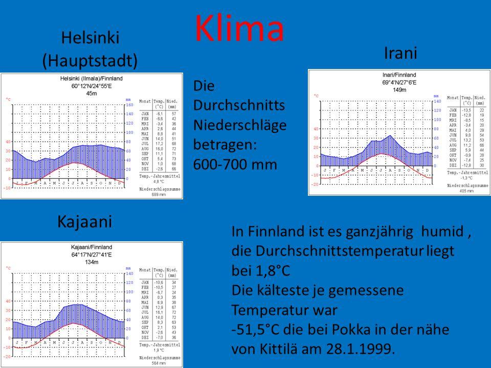 Klima Helsinki (Hauptstadt) Irani Kajaani