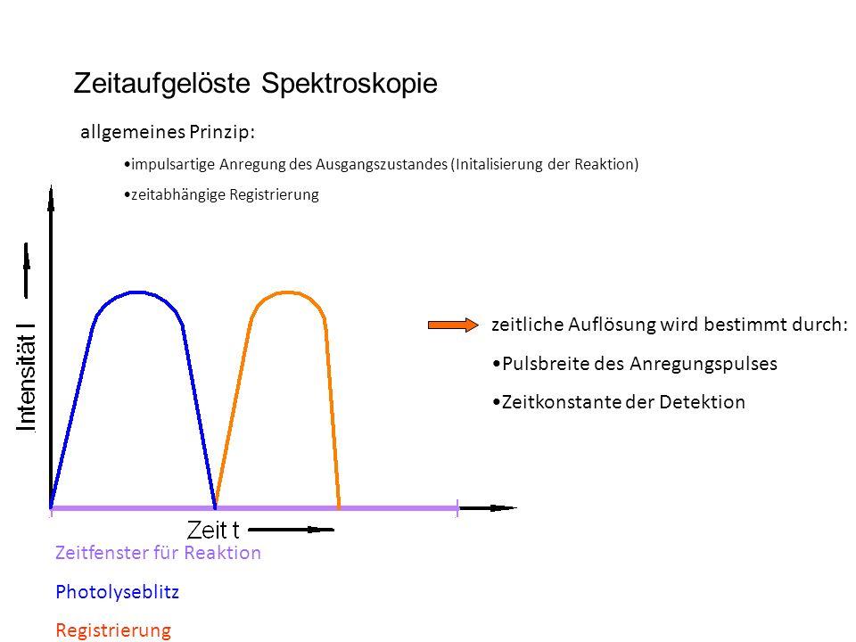 Zeitaufgelöste Spektroskopie
