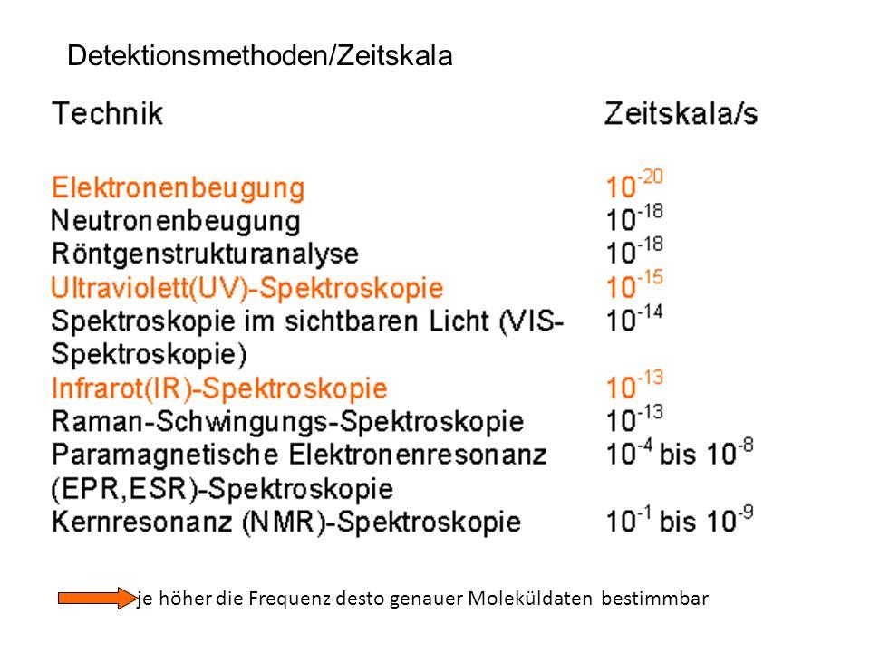 Detektionsmethoden/Zeitskala