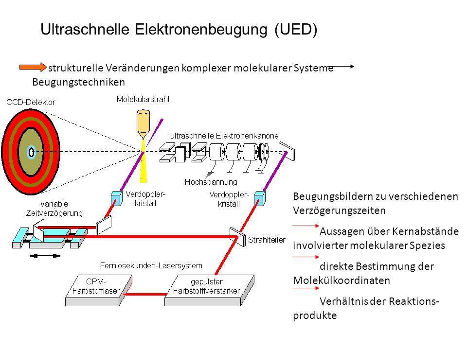 Ultraschnelle Elektronenbeugung (UED)