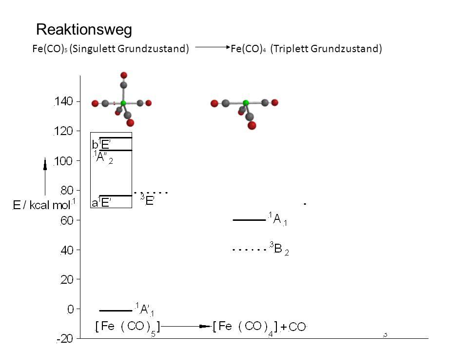 Reaktionsweg Fe(CO)5 (Singulett Grundzustand) Fe(CO)4 (Triplett Grundzustand)