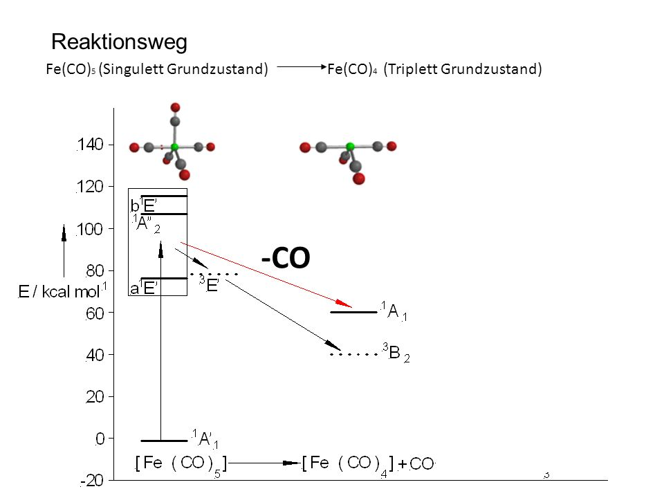 Reaktionsweg Fe(CO)5 (Singulett Grundzustand) Fe(CO)4 (Triplett Grundzustand) -CO