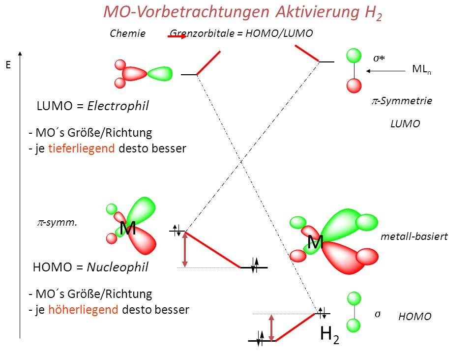 M M H2 MO-Vorbetrachtungen Aktivierung H2 LUMO = Electrophil