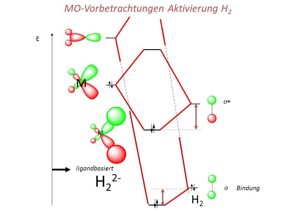H22- M H2 MO-Vorbetrachtungen Aktivierung H2 E s* M ligandbasiert s