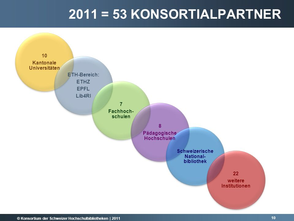 2011 = 53 Konsortialpartner 10 Kantonale Universitäten ETH-Bereich: