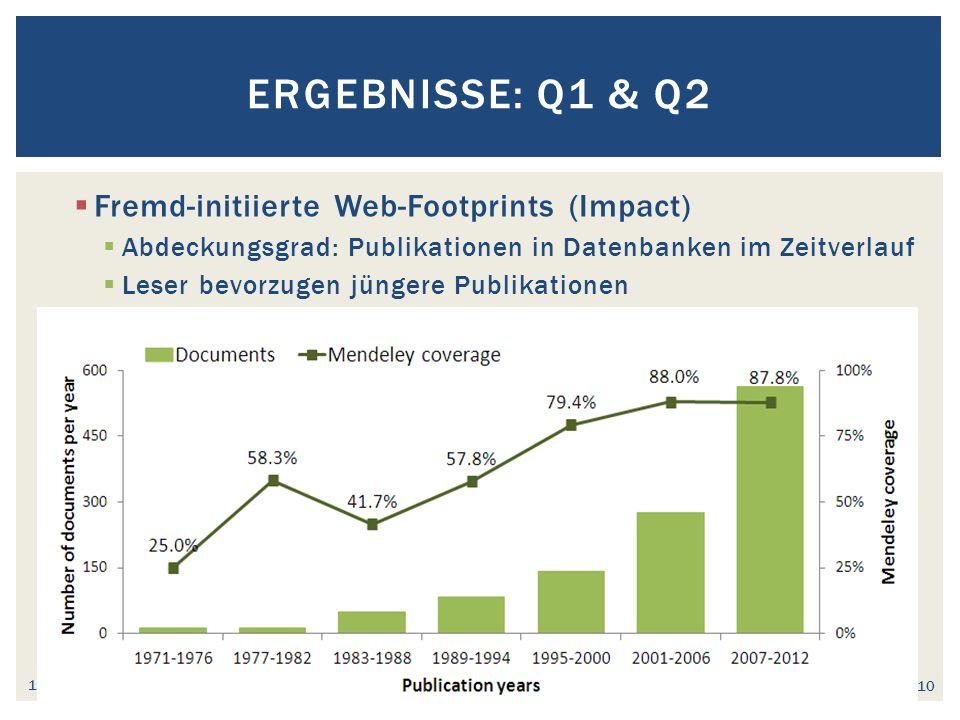 Ergebnisse: Q1 & Q2 Fremd-initiierte Web-Footprints (Impact)