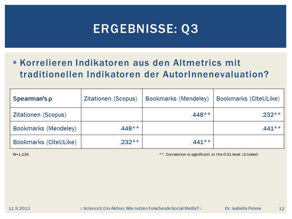Ergebnisse: Q3 Korrelieren Indikatoren aus den Altmetrics mit traditionellen Indikatoren der AutorInnenevaluation