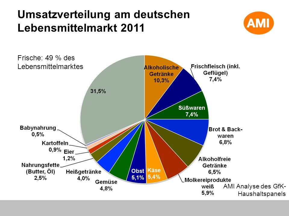 Umsatzverteilung am deutschen Lebensmittelmarkt 2011