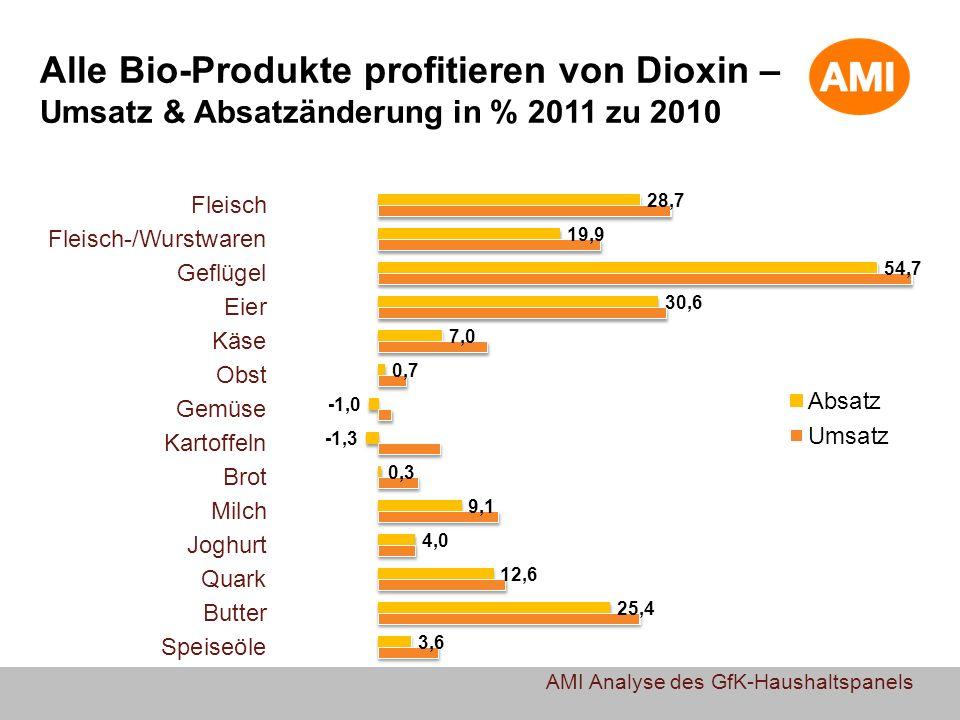 Alle Bio-Produkte profitieren von Dioxin – Umsatz & Absatzänderung in % 2011 zu 2010