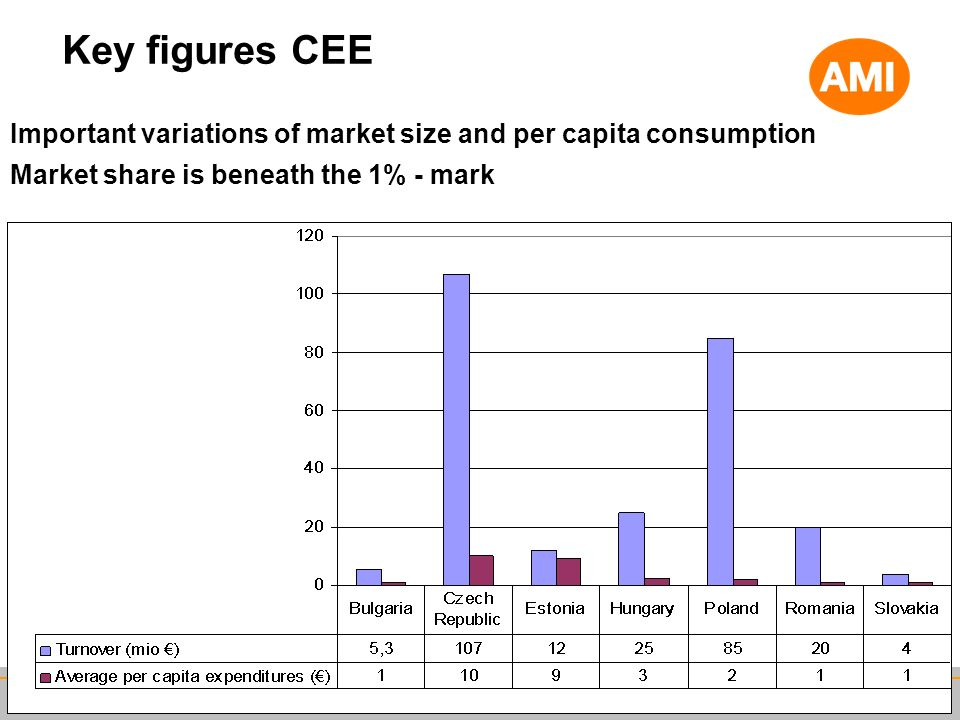 Key figures CEE Important variations of market size and per capita consumption.