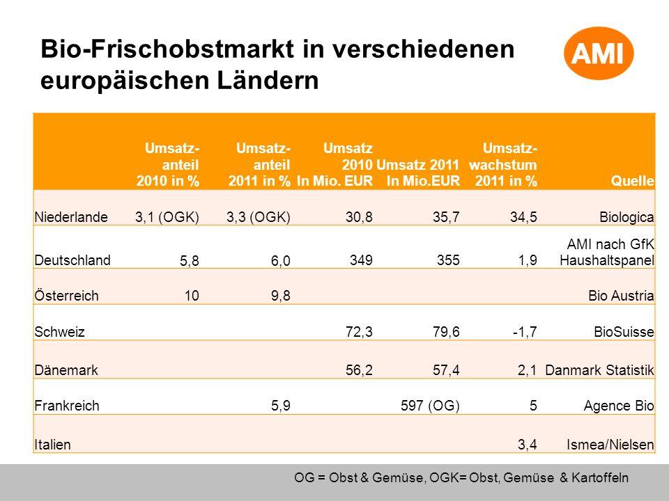 Bio-Frischobstmarkt in verschiedenen europäischen Ländern