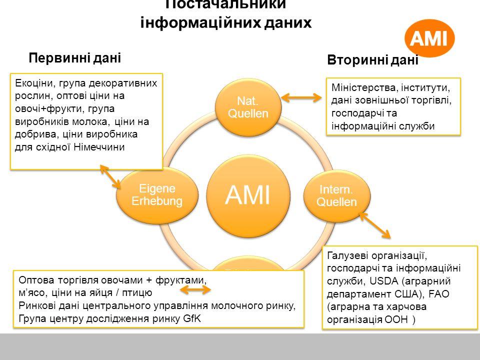 Постачальники інформаційних даних