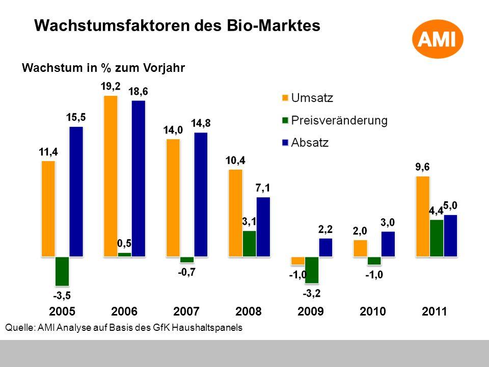 Wachstumsfaktoren des Bio-Marktes