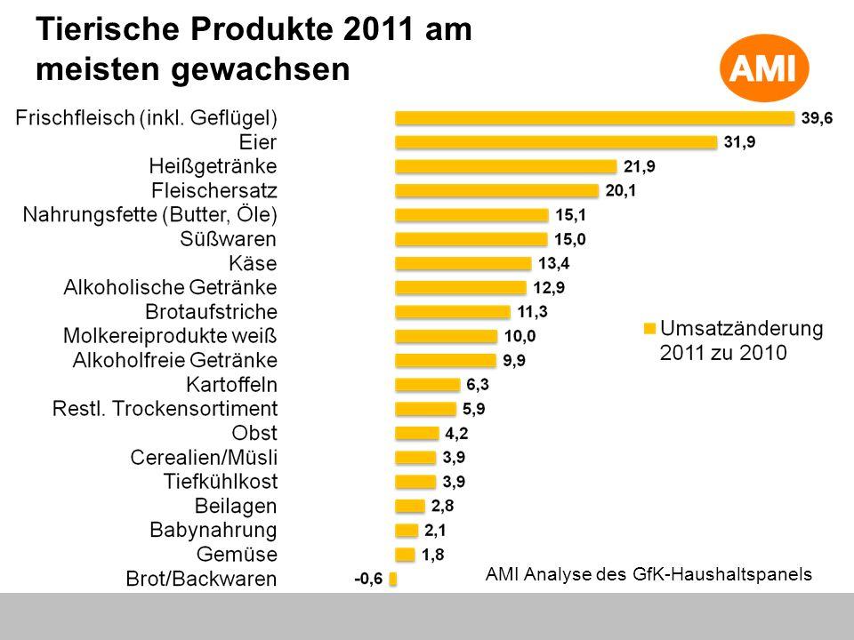 Tierische Produkte 2011 am meisten gewachsen