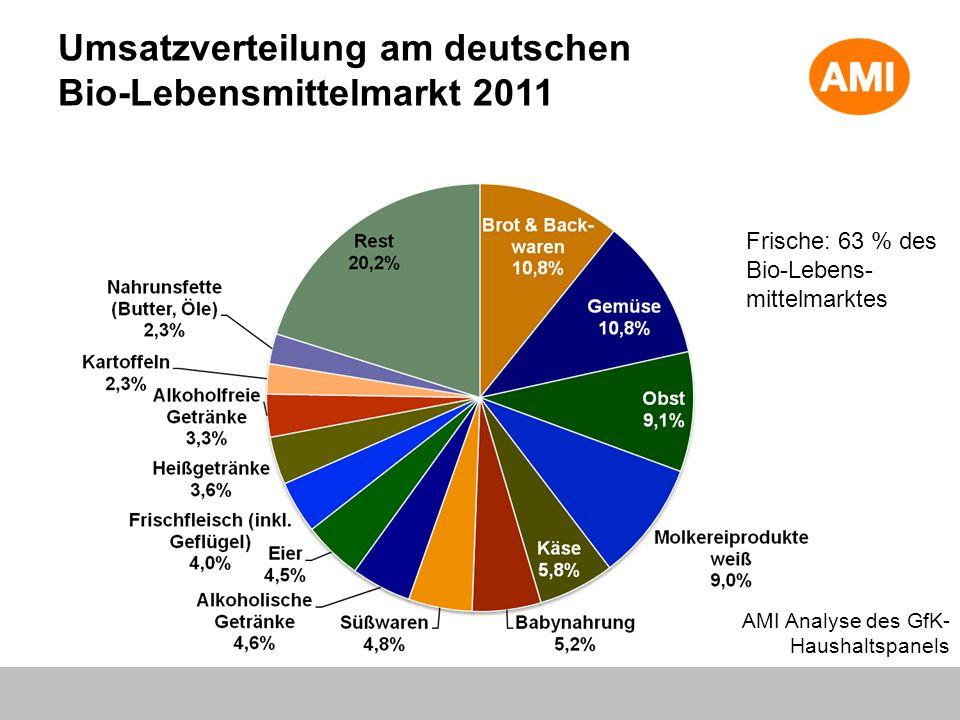 Umsatzverteilung am deutschen Bio-Lebensmittelmarkt 2011