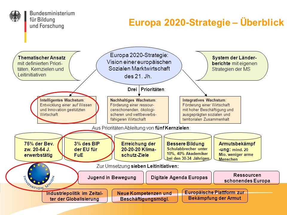 Europa 2020-Strategie – Überblick