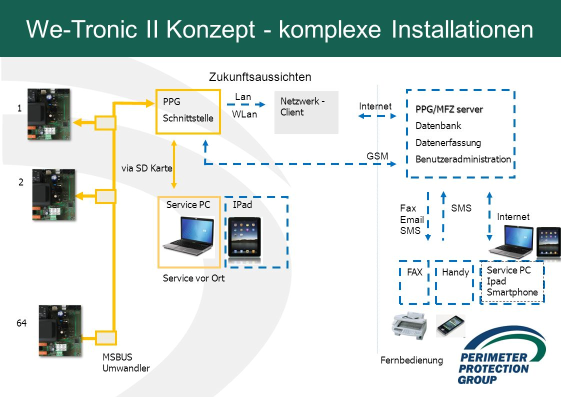 We-Tronic II Konzept - komplexe Installationen