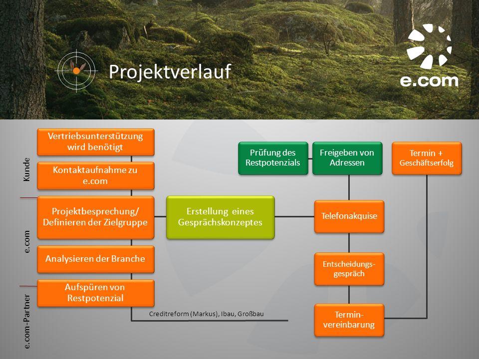 Projektverlauf Kontaktaufnahme zu e.com Projektbesprechung/