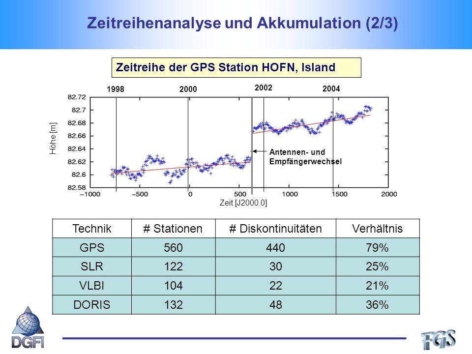 Zeitreihenanalyse und Akkumulation (2/3)