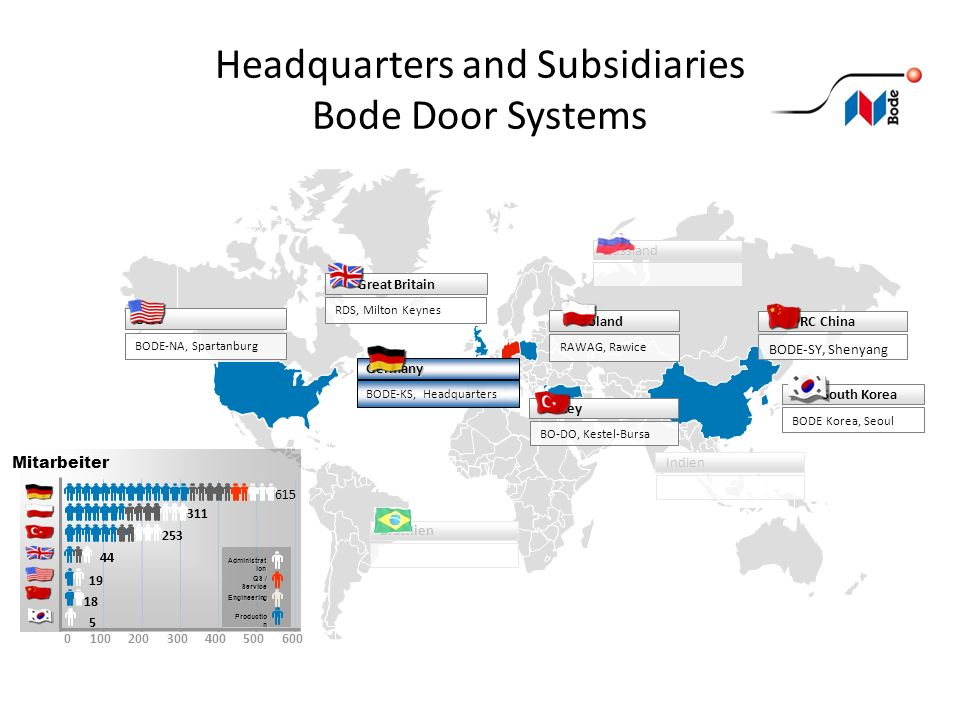Headquarters and Subsidiaries Bode Door Systems