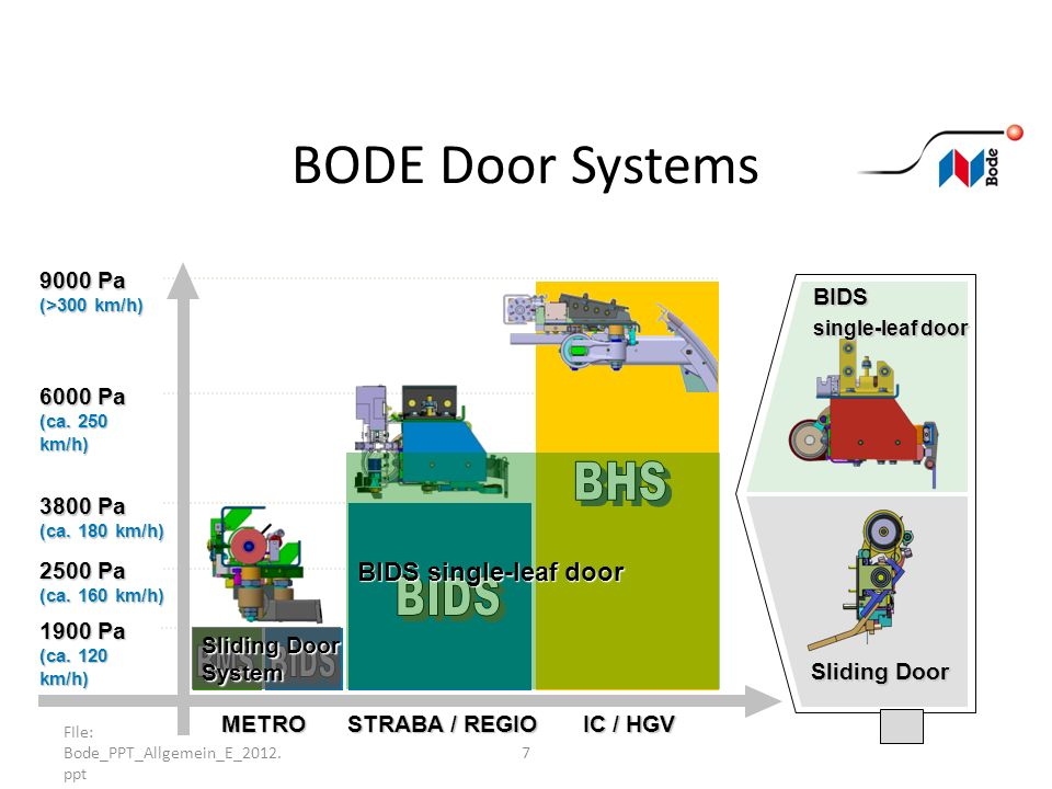BODE Door Systems BHS BIDS BMS BIDS BIDS single-leaf door