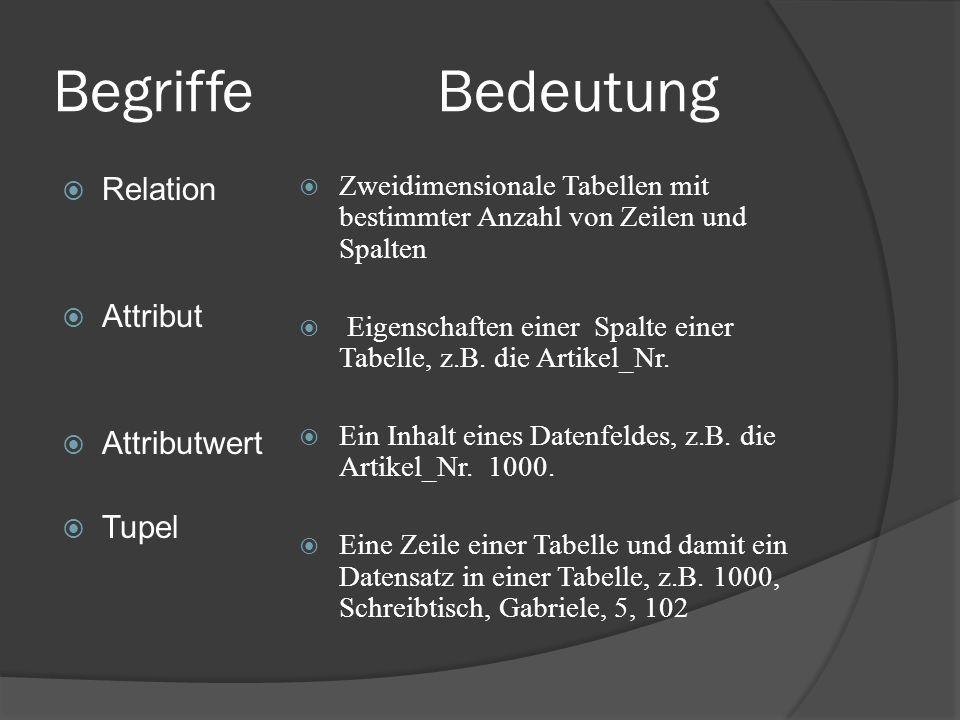 Begriffe Bedeutung Relation Attribut Attributwert Tupel