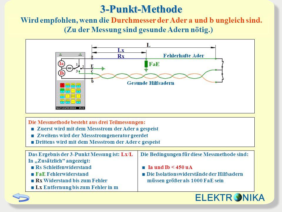 3-Punkt-Methode ELEKTR NIKA