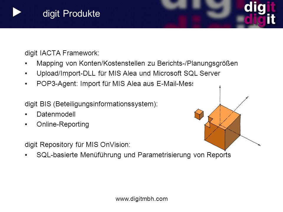 digit Produkte digit IACTA Framework: