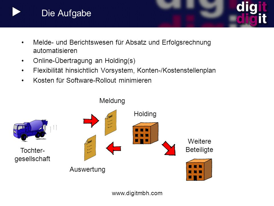 Die Aufgabe Melde- und Berichtswesen für Absatz und Erfolgsrechnung automatisieren. Online-Übertragung an Holding(s)