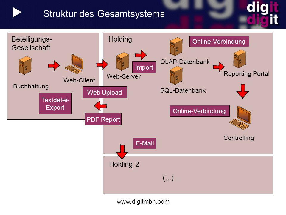 Struktur des Gesamtsystems
