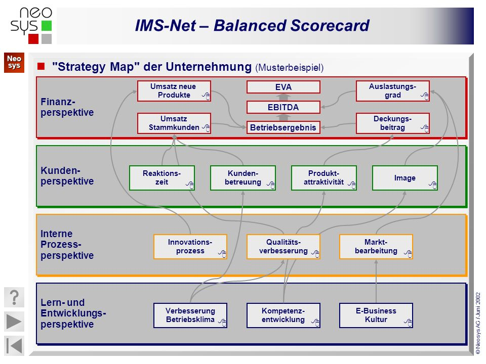 Strategy Map der Unternehmung (Musterbeispiel)