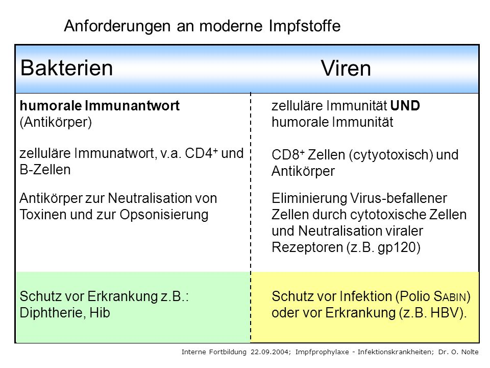 Bakterien Viren Anforderungen an moderne Impfstoffe