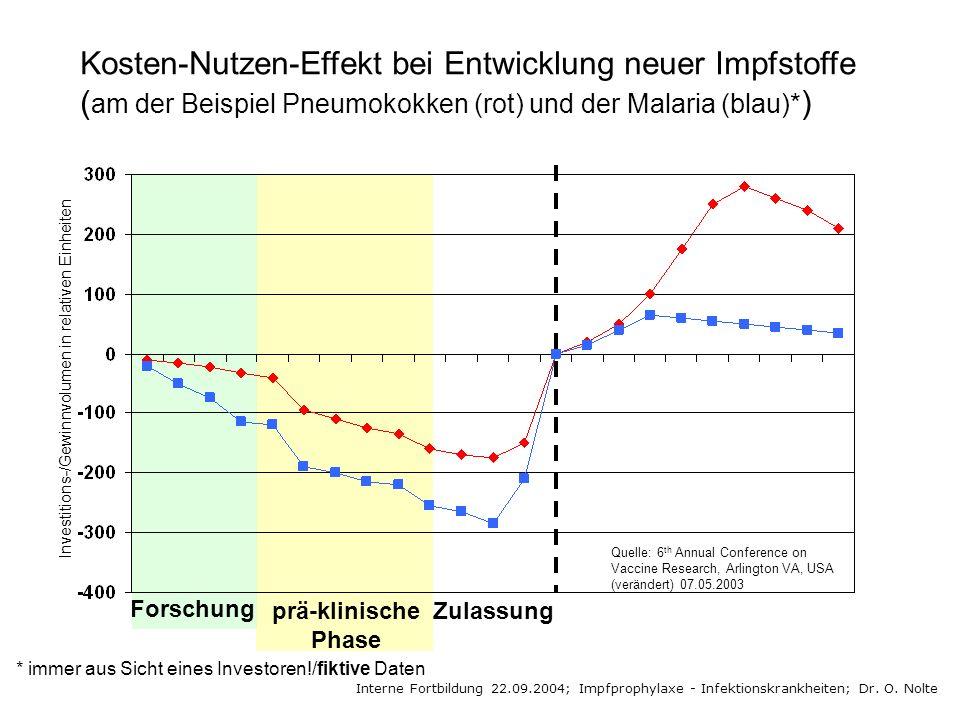 Kosten-Nutzen-Effekt bei Entwicklung neuer Impfstoffe (am der Beispiel Pneumokokken (rot) und der Malaria (blau)*)