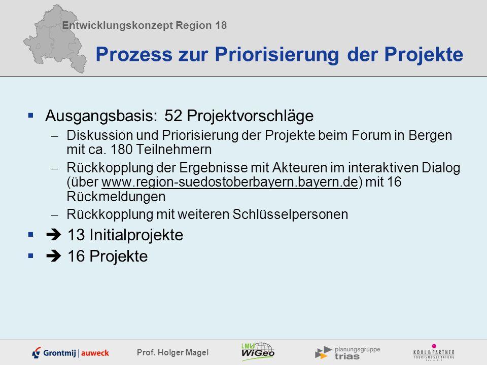 Prozess zur Priorisierung der Projekte