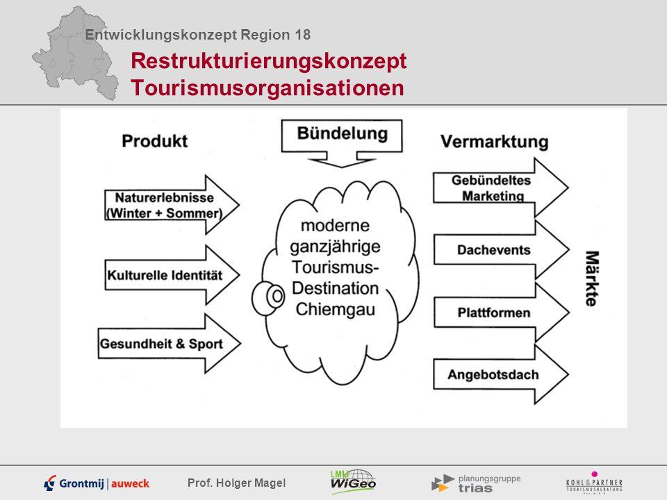 Restrukturierungskonzept Tourismusorganisationen