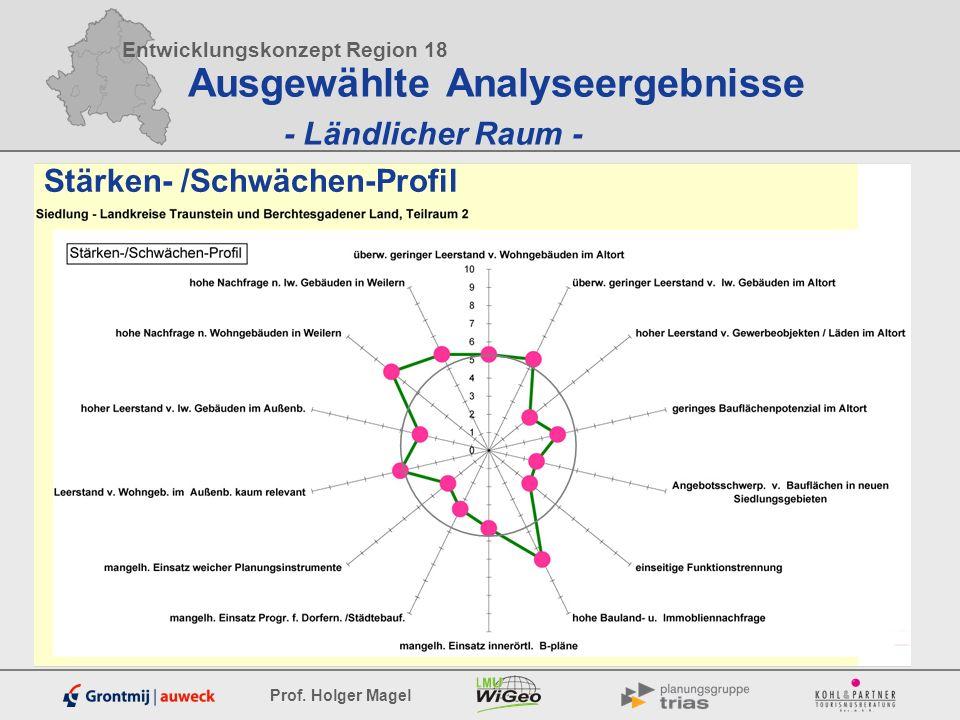 Ausgewählte Analyseergebnisse - Ländlicher Raum -