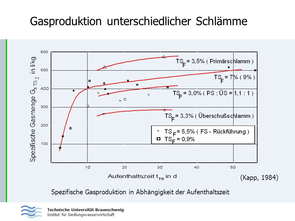 Gasproduktion unterschiedlicher Schlämme