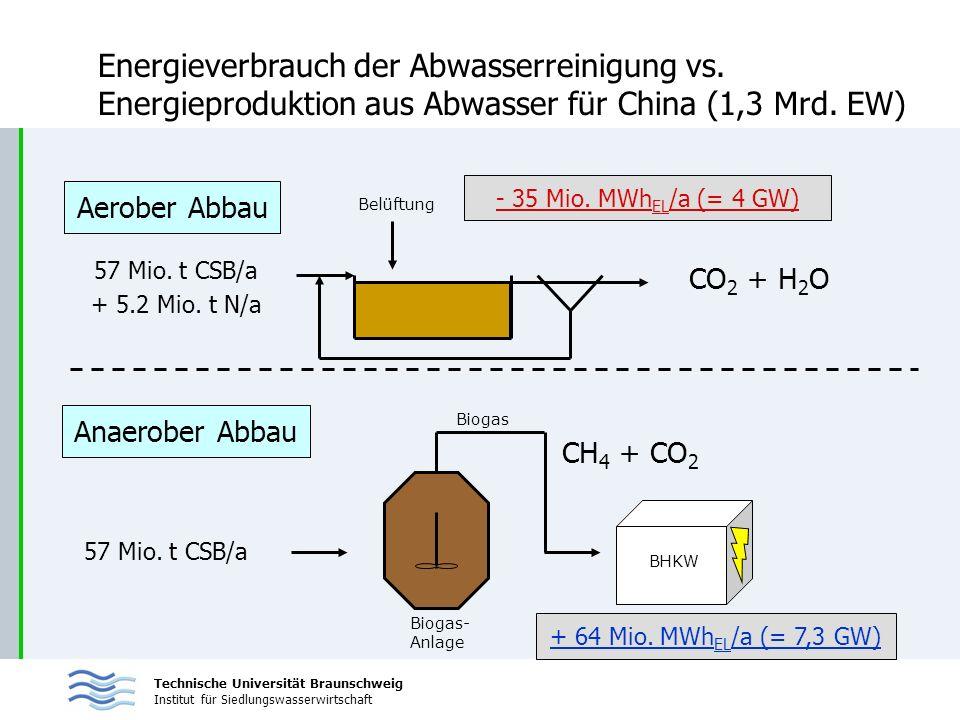 Energieverbrauch der Abwasserreinigung vs