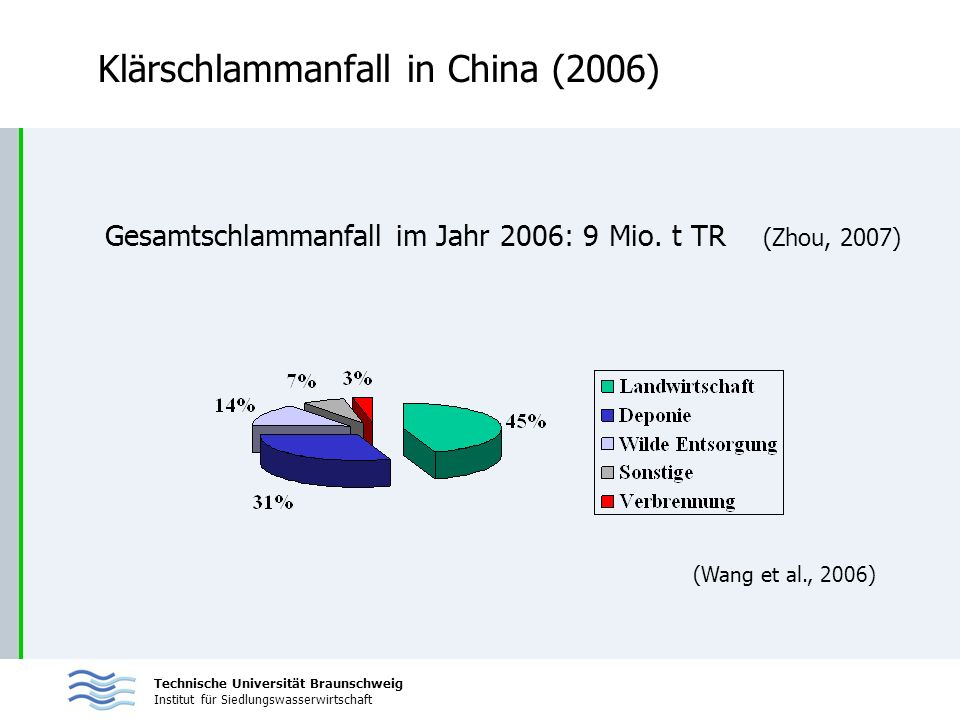 Klärschlammanfall in China (2006)