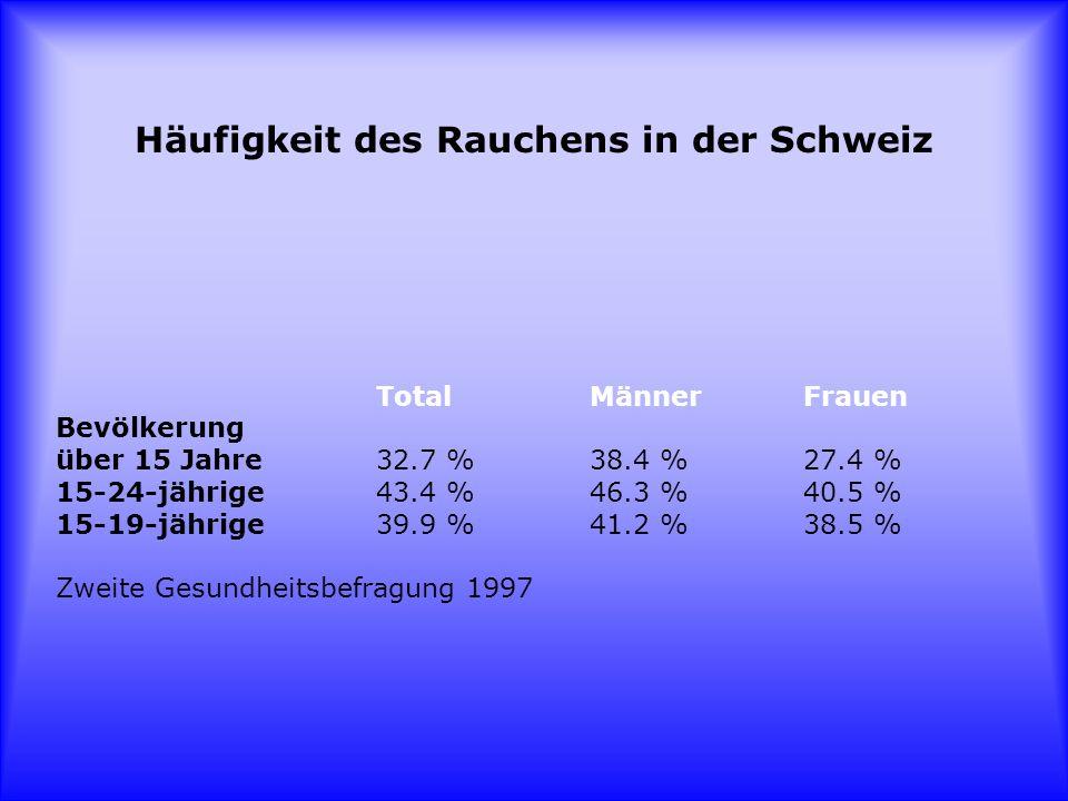 Häufigkeit des Rauchens in der Schweiz